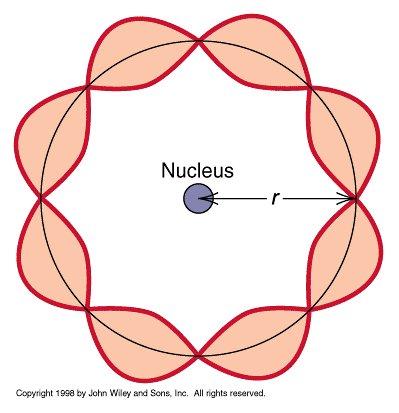 naturalezadelamateria - Principio de dualidad onda ...