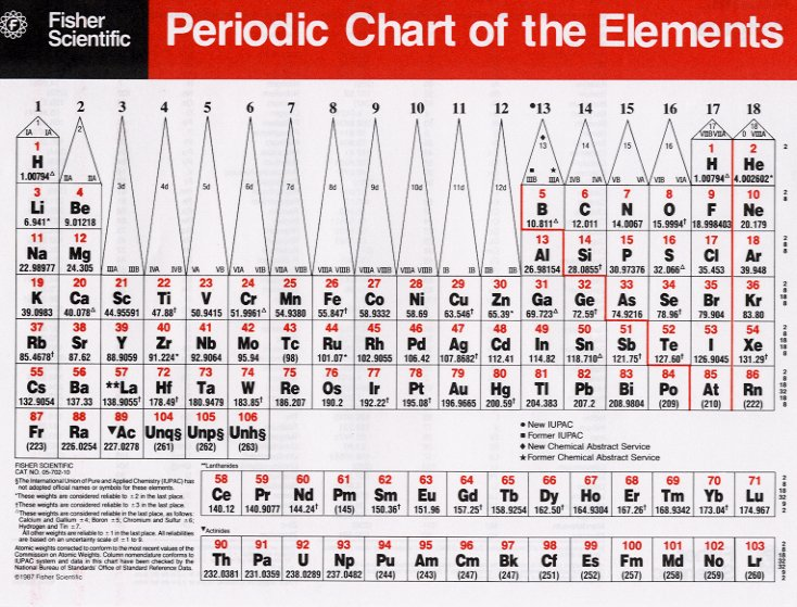 chart electron configuration