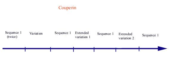 François Couperin Couperin - René Jacobs Leçons De Ténèbres